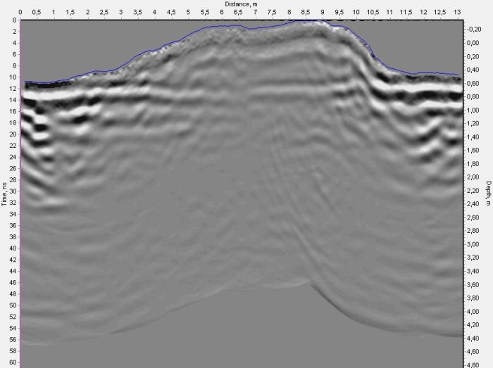 VIY3 GPR profile of snow cover