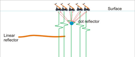 Principle of reflected signals representation on GPR profile